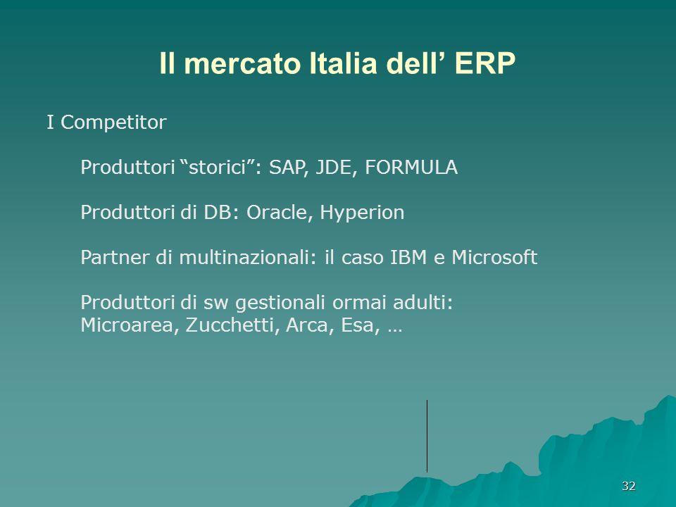 32 Il mercato Italia dell ERP I Competitor Produttori storici: SAP, JDE, FORMULA Produttori di DB: Oracle, Hyperion Partner di multinazionali: il caso