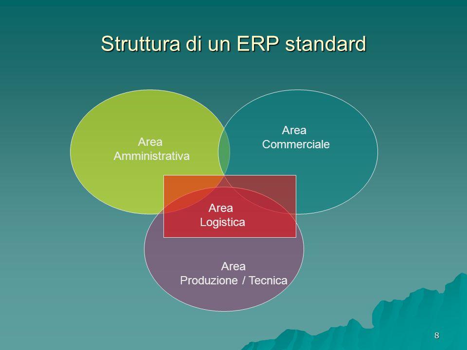 8 Struttura di un ERP standard Area Amministrativa Area Produzione / Tecnica Area Commerciale Area Logistica