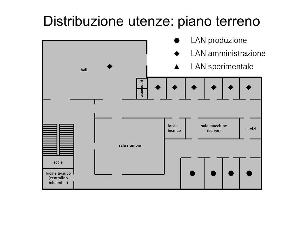 Distribuzione utenze: piano terreno servizi sala riunioni hall scale ascensori locale tecnico locale tecnico (centralino telefonico) LAN produzione LAN amministrazione LAN sperimentale sala macchine (server)