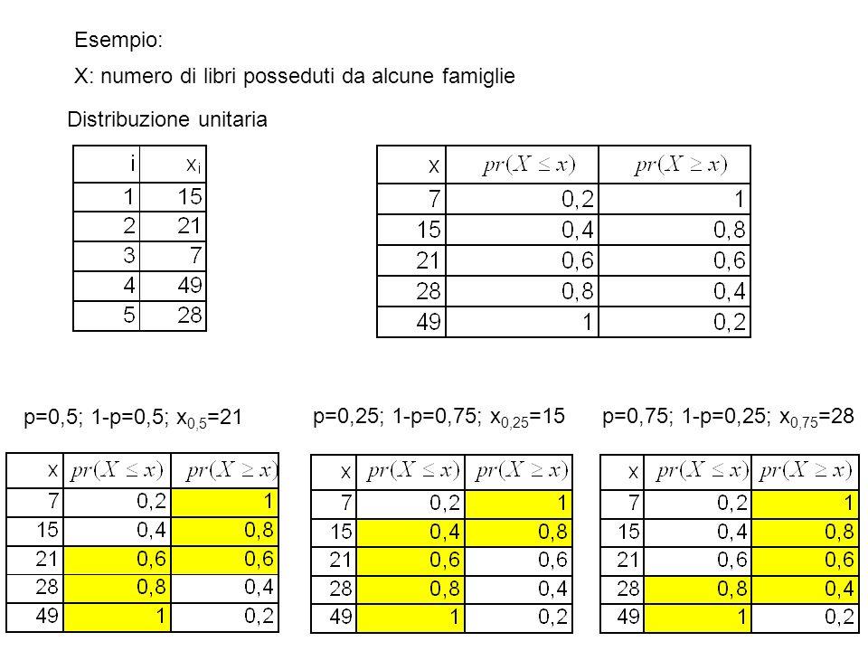 Esempio: X: numero di libri posseduti da alcune famiglie Distribuzione unitaria p=0,5; 1-p=0,5; x 0,5 =21 p=0,25; 1-p=0,75; x 0,25 =15p=0,75; 1-p=0,25