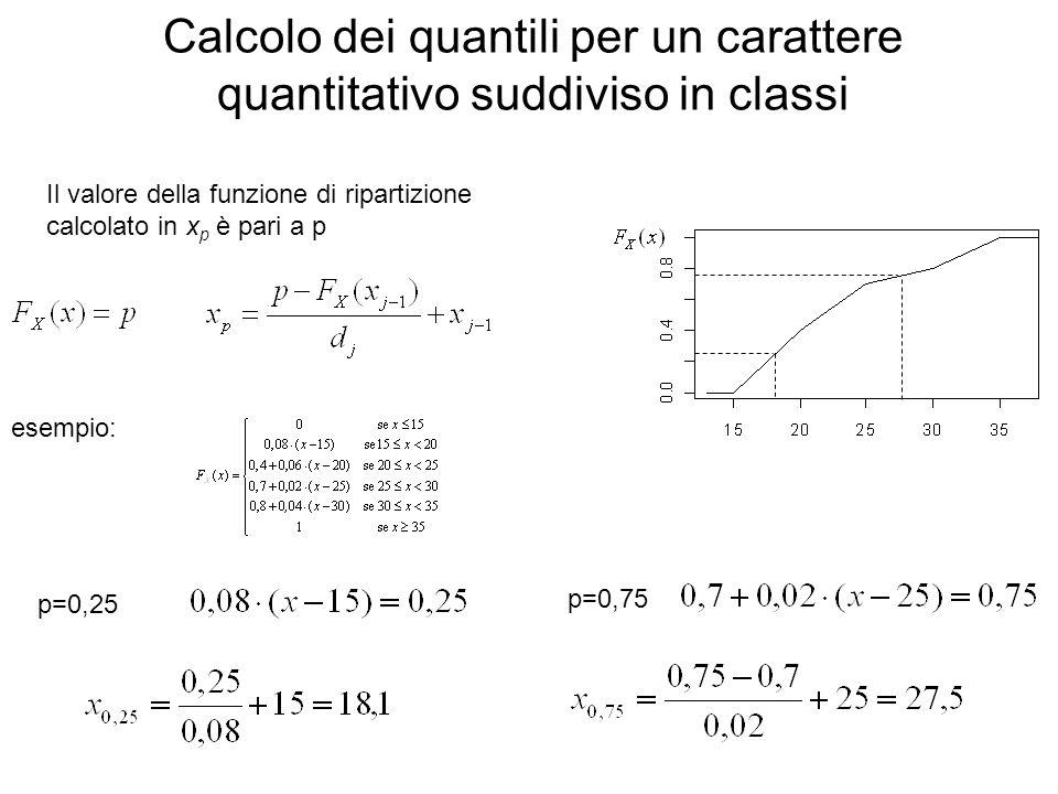 Calcolo dei quantili per un carattere quantitativo suddiviso in classi Il valore della funzione di ripartizione calcolato in x p è pari a p esempio: p