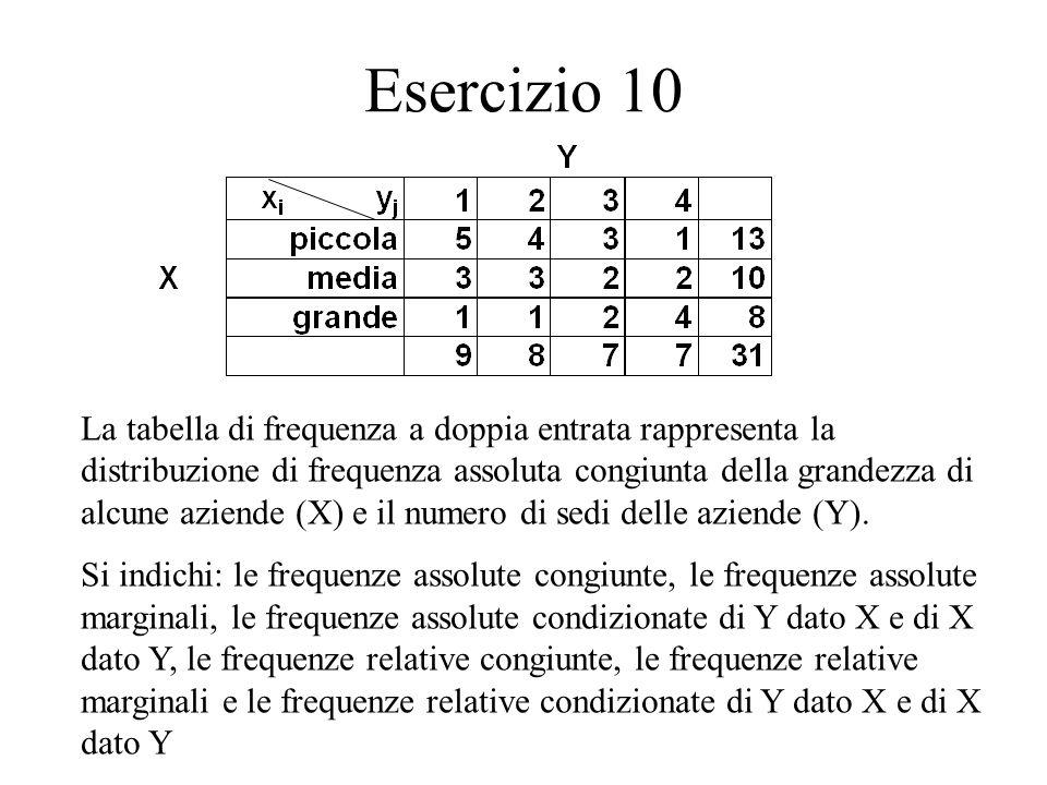 Esercizio 10 La tabella di frequenza a doppia entrata rappresenta la distribuzione di frequenza assoluta congiunta della grandezza di alcune aziende (X) e il numero di sedi delle aziende (Y).