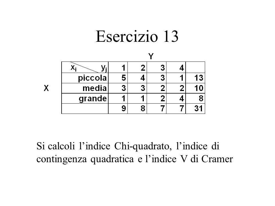 Esercizio 13 Si calcoli lindice Chi-quadrato, lindice di contingenza quadratica e lindice V di Cramer