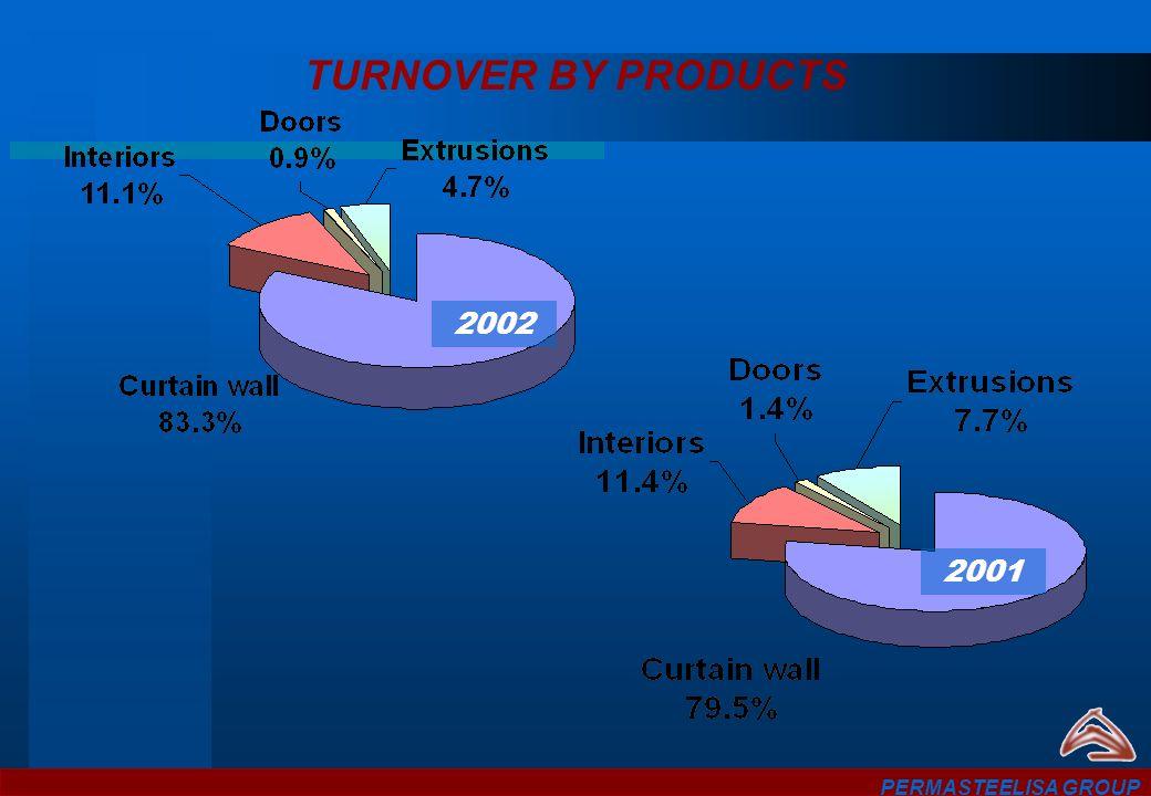 TURNOVER BY PRODUCTS PERMASTEELISA GROUP 2002 2001