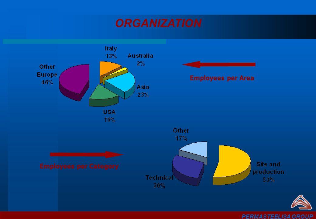 ORGANIZATION PERMASTEELISA GROUP Employees per Area Employees per Category