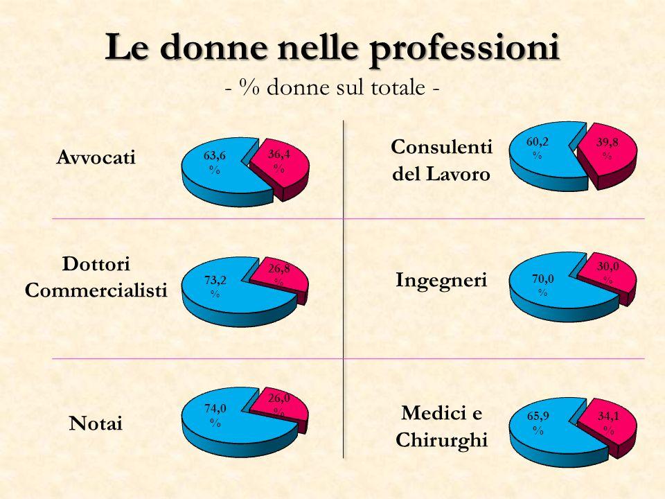 Le donne nelle professioni Le donne nelle professioni - % donne sul totale - Avvocati Dottori Commercialisti Notai Consulenti del Lavoro Ingegneri Medici e Chirurghi