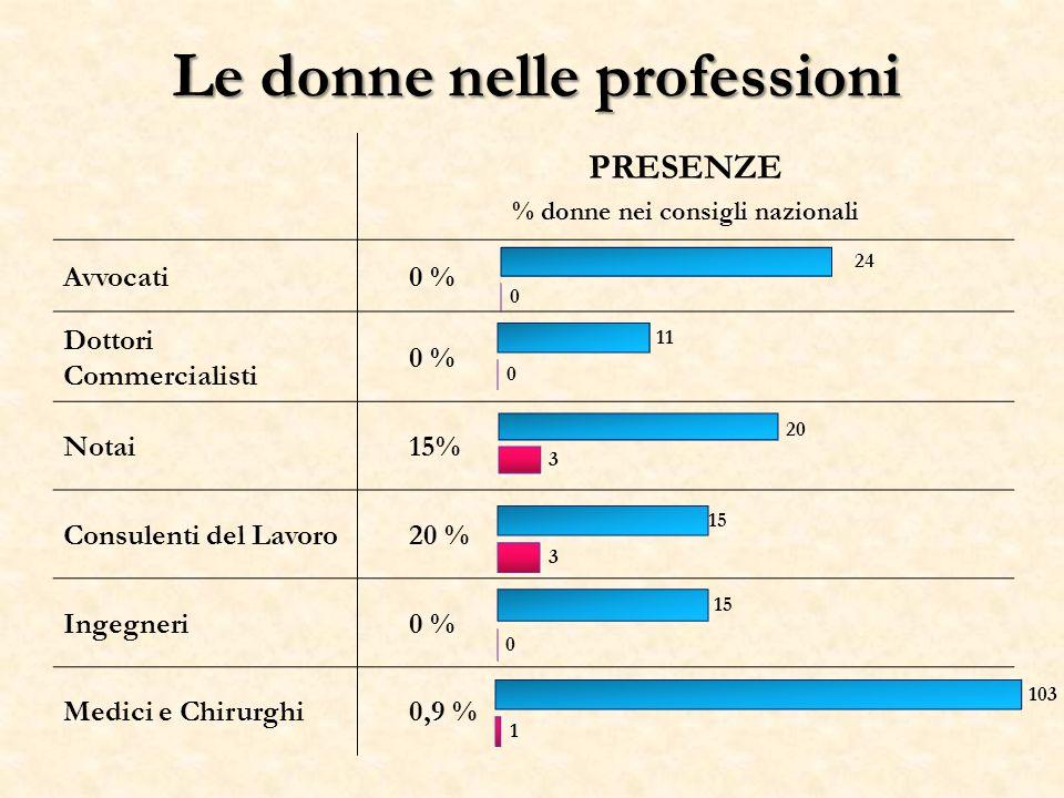 Le donne nelle professioni PRESENZE % donne nei consigli nazionali Avvocati0 % Dottori Commercialisti 0 % Notai15% Consulenti del Lavoro20 % Ingegneri0 % Medici e Chirurghi0,9 %