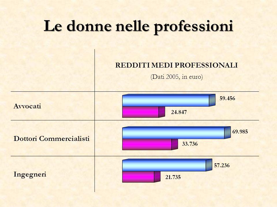 Le donne nelle professioni REDDITI MEDI PROFESSIONALI (Dati 2005, in euro) Avvocati Dottori Commercialisti Ingegneri