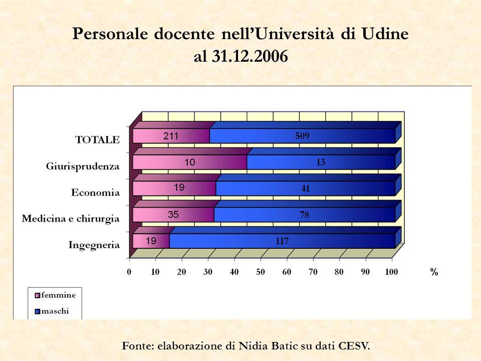 Personale docente nellUniversità di Udine al 31.12.2006 Fonte: elaborazione di Nidia Batic su dati CESV.