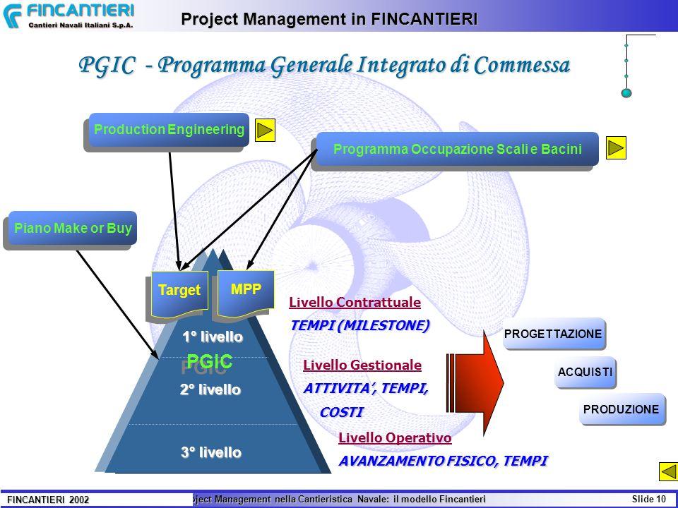 Il Project Management nella Cantieristica Navale: il modello Fincantieri Slide 10 FINCANTIERI 2002 Project Management in FINCANTIERI PGIC - Programma
