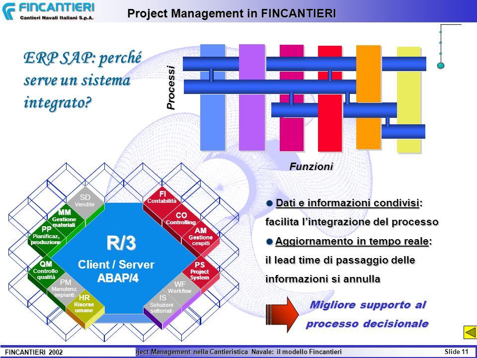 Il Project Management nella Cantieristica Navale: il modello Fincantieri Slide 11 FINCANTIERI 2002 Project Management in FINCANTIERI Dati e informazio