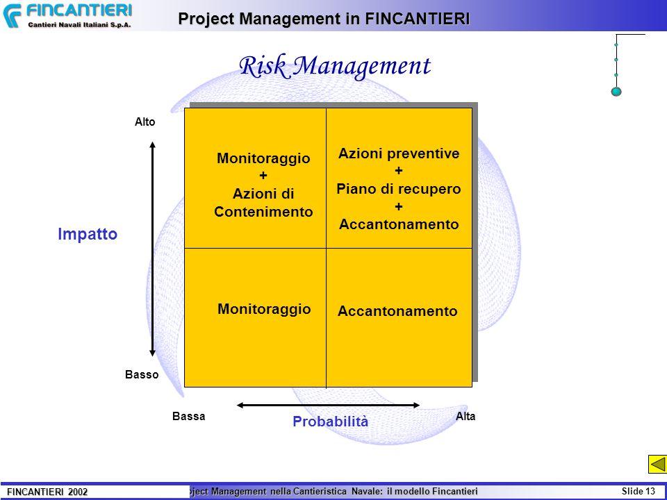 Il Project Management nella Cantieristica Navale: il modello Fincantieri Slide 13 FINCANTIERI 2002 BassaAlta Alto Basso Impatto Probabilità Monitoragg