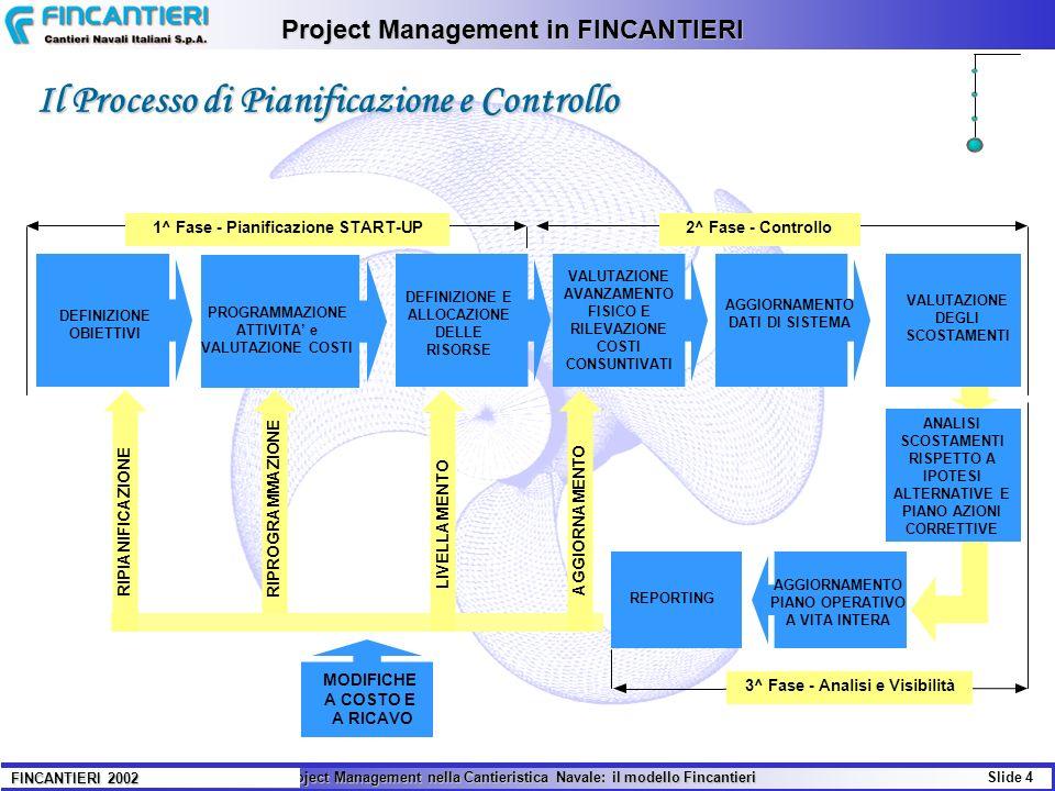 Il Project Management nella Cantieristica Navale: il modello Fincantieri Slide 4 FINCANTIERI 2002 Project Management in FINCANTIERI Il Processo di Pia