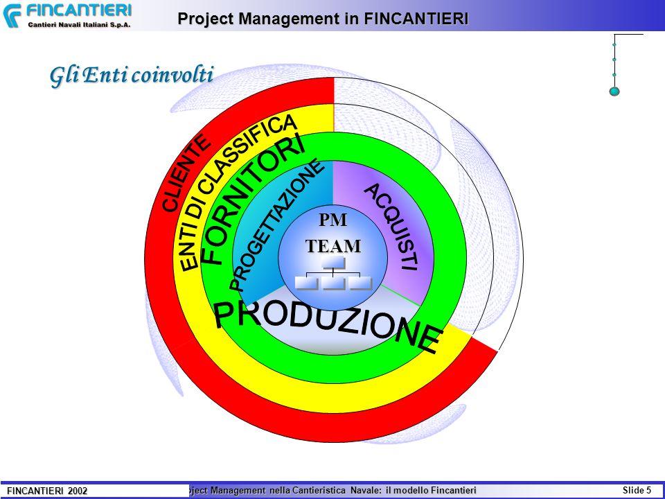 Il Project Management nella Cantieristica Navale: il modello Fincantieri Slide 5 FINCANTIERI 2002 Project Management in FINCANTIERI Gli Enti coinvolti