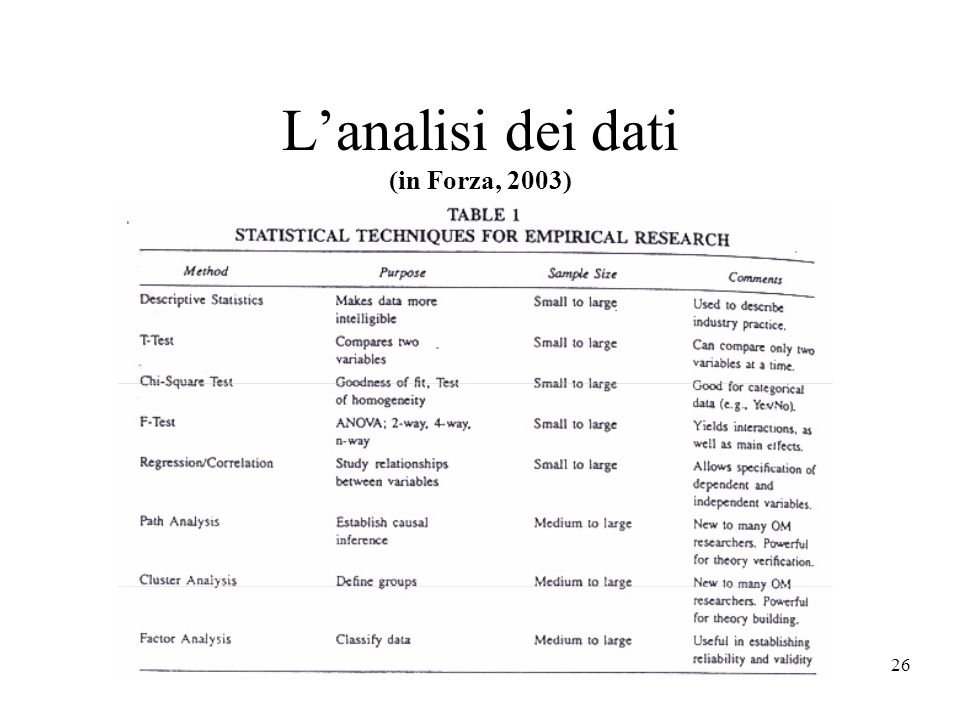 26 Lanalisi dei dati (in Forza, 2003)