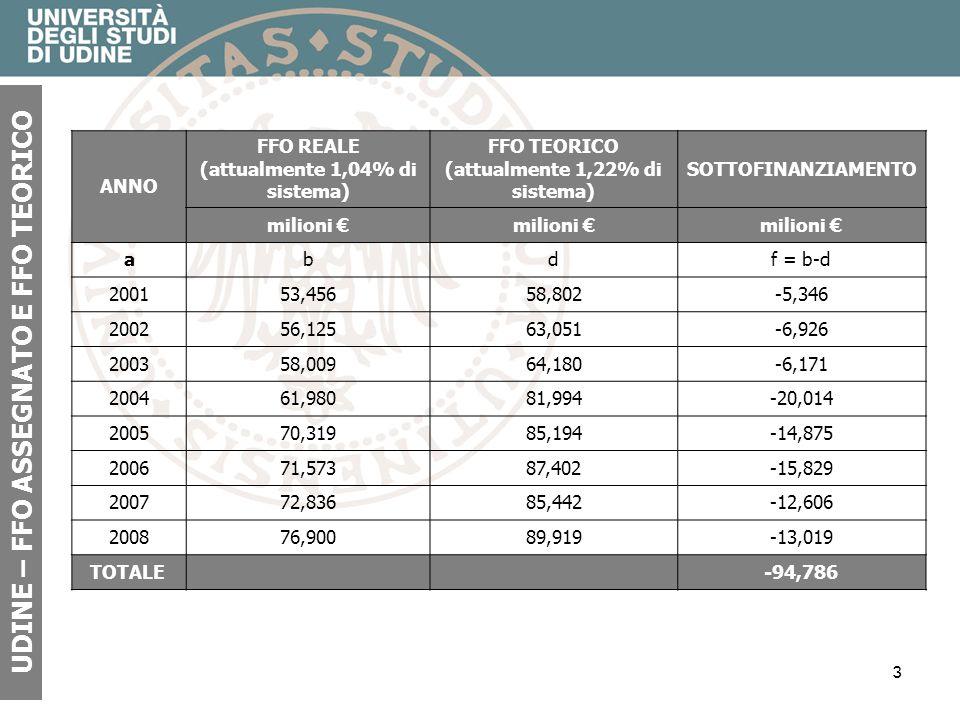 3 UDINE – FFO ASSEGNATO E FFO TEORICO ANNO FFO REALE (attualmente 1,04% di sistema) FFO TEORICO (attualmente 1,22% di sistema) SOTTOFINANZIAMENTO mili