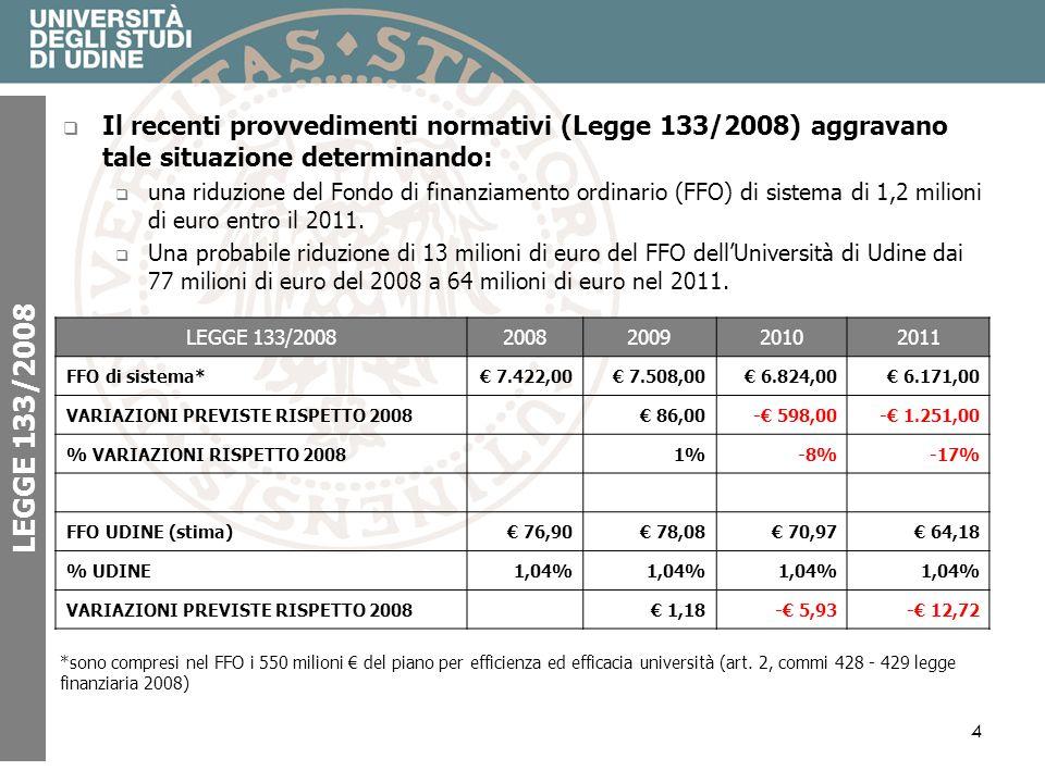 4 LEGGE 133/2008 Il recenti provvedimenti normativi (Legge 133/2008) aggravano tale situazione determinando: una riduzione del Fondo di finanziamento ordinario (FFO) di sistema di 1,2 milioni di euro entro il 2011.