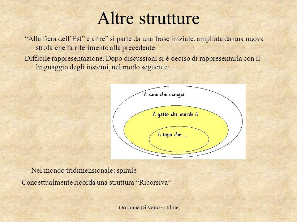 Altre strutture Alla fiera dellEst e altre si parte da una frase iniziale, ampliata da una nuova strofa che fa riferimento alla precedente. Difficile