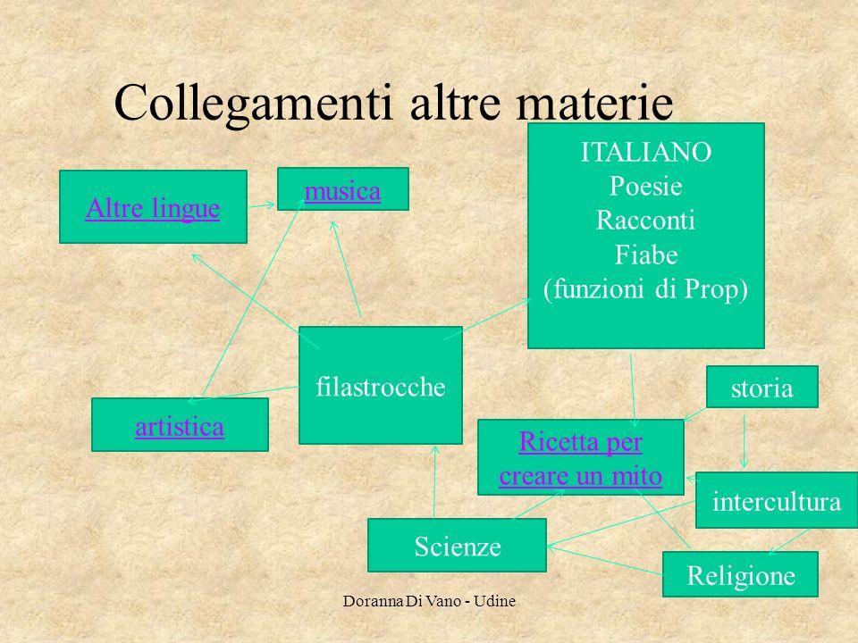 Collegamenti altre materie filastrocche ITALIANO Poesie Racconti Fiabe (funzioni di Prop) Ricetta per creare un mito Altre lingue artistica musica Sci