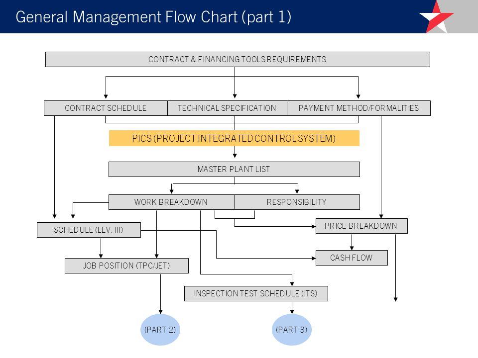 General Management Flow Chart (part 1) SCHEDULE (LEV.