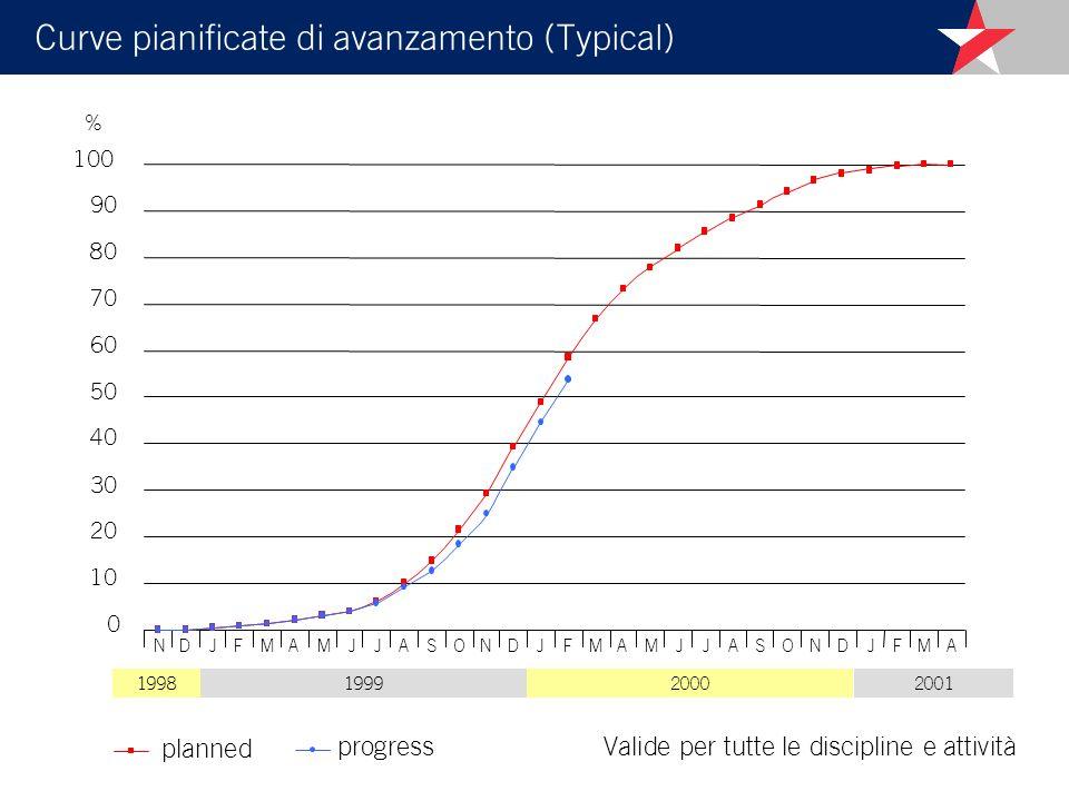 Curve pianificate di avanzamento (Typical) planned progress 1999200020011998 % NDJMFAMJJASONDJMFAMJJASONDJMFA Valide per tutte le discipline e attività
