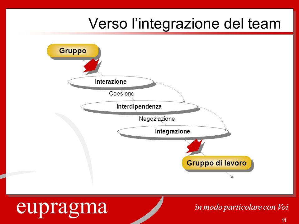 eupragma in modo particolare con Voi 11 Coesione Gruppo Negoziazione Interazione Interdipendenza Integrazione Gruppo di lavoro Verso lintegrazione del