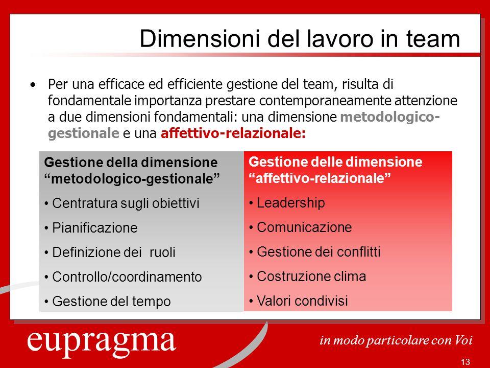 eupragma in modo particolare con Voi 13 Dimensioni del lavoro in team Per una efficace ed efficiente gestione del team, risulta di fondamentale import