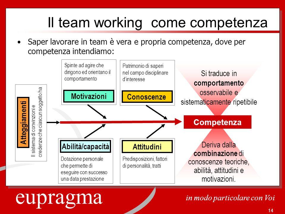 eupragma in modo particolare con Voi 14 Il team working come competenza Saper lavorare in team è vera e propria competenza, dove per competenza intend