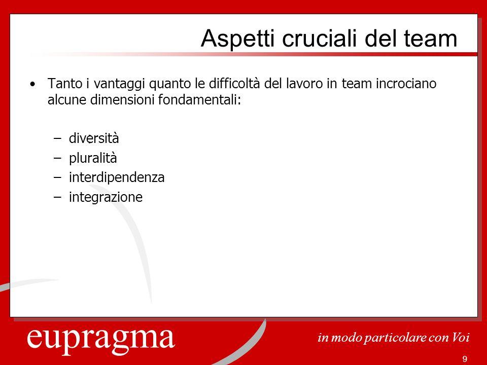 eupragma in modo particolare con Voi 9 Aspetti cruciali del team Tanto i vantaggi quanto le difficoltà del lavoro in team incrociano alcune dimensioni