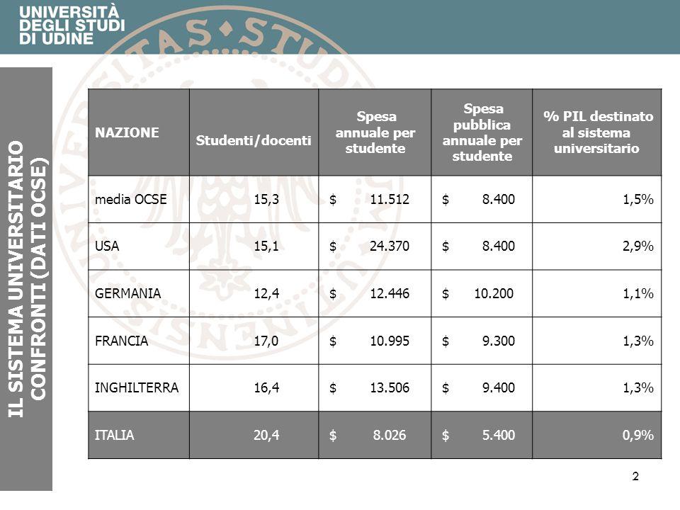 2 IL SISTEMA UNIVERSITARIO CONFRONTI (DATI OCSE) NAZIONE Studenti/docenti Spesa annuale per studente Spesa pubblica annuale per studente % PIL destinato al sistema universitario media OCSE 15,3 $ 11.512 $ 8.4001,5% USA 15,1 $ 24.370 $ 8.4002,9% GERMANIA 12,4 $ 12.446 $ 10.2001,1% FRANCIA 17,0 $ 10.995 $ 9.3001,3% INGHILTERRA 16,4 $ 13.506 $ 9.4001,3% ITALIA 20,4 $ 8.026 $ 5.4000,9%