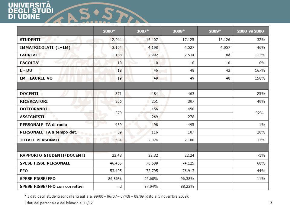 3 * I dati degli studenti sono riferiti agli a.a. 99/00 – 06/07 – 07/08 – 08/09 (dato al 5 novembre 2008); I dati del personale e del bilancio al 31/1