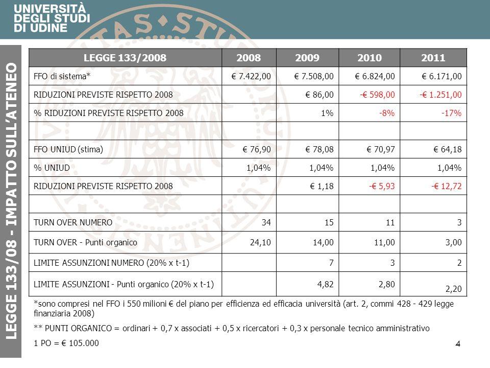 4 LEGGE 133/08 - IMPATTO SULLATENEO *sono compresi nel FFO i 550 milioni del piano per efficienza ed efficacia università (art. 2, commi 428 - 429 leg