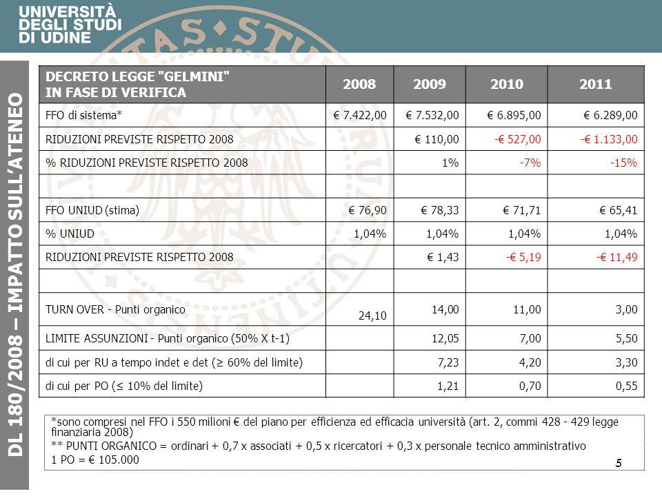 5 DL 180/2008 – IMPATTO SULLATENEO *sono compresi nel FFO i 550 milioni del piano per efficienza ed efficacia università (art.