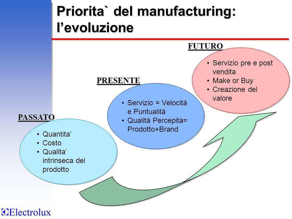 Priorita` del manufacturing: levoluzione PASSATO Quantita Costo Qualita intrinseca del prodotto Quantita Costo Qualita intrinseca del prodotto PRESENT
