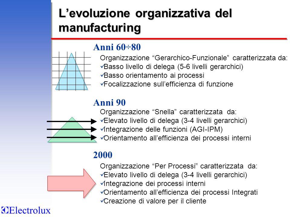 Levoluzione organizzativa del manufacturing Organizzazione Gerarchico-Funzionale caratterizzata da: Basso livello di delega (5-6 livelli gerarchici) B