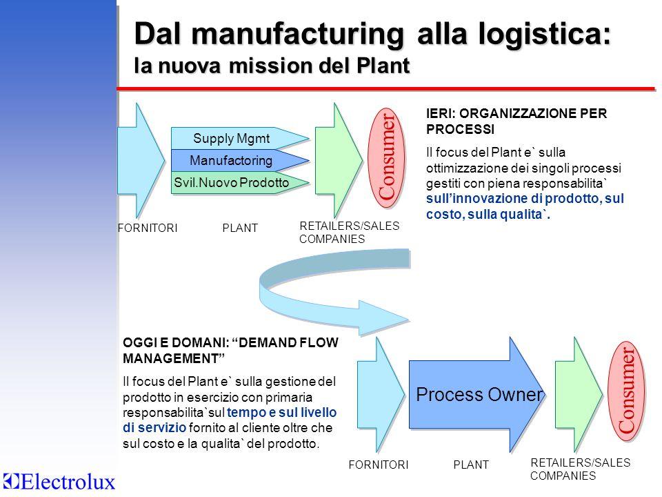 Dal manufacturing alla logistica: la nuova mission del Plant Supply Mgmt Manufactoring Svil.Nuovo Prodotto FORNITORIPLANT RETAILERS/SALES COMPANIES IE