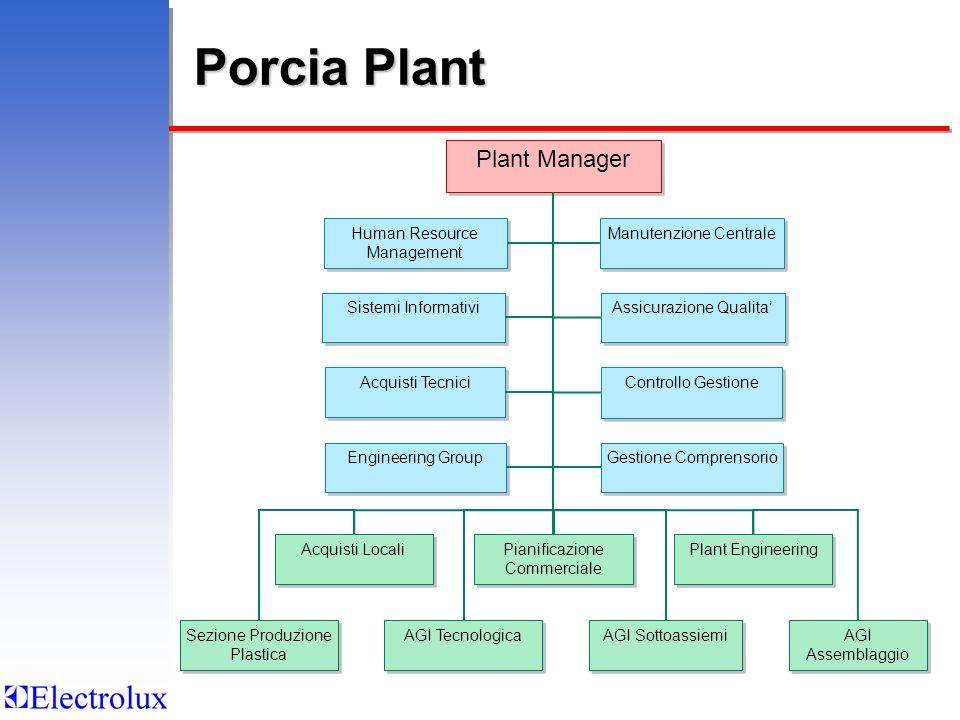 Acquisti Locali Pianificazione Commerciale Plant Engineering Sezione Produzione Plastica AGI Tecnologica AGI Sottoassiemi AGI Assemblaggio Human Resou