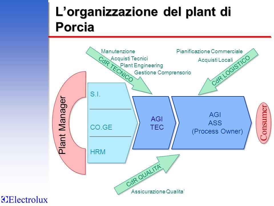 S.I. CO.GE HRM S.I. CO.GE HRM Lorganizzazione del plant di Porcia CdR TECNICO CdR LOGISTICO Manutenzione Acquisti Tecnici Plant Engineering Gestione C