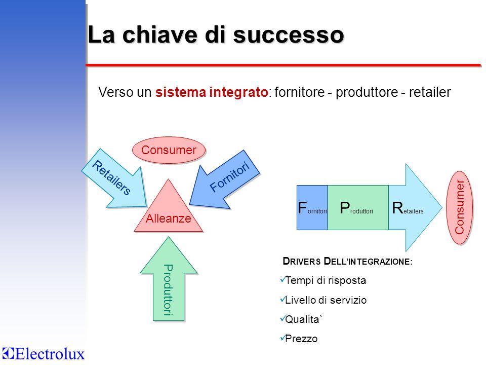 R etailers La chiave di successo Alleanze Retailers Fornitori P roduttori Verso un sistema integrato: fornitore - produttore - retailer D RIVERS D ELL