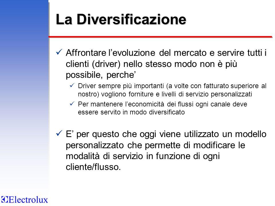 La Diversificazione Affrontare levoluzione del mercato e servire tutti i clienti (driver) nello stesso modo non è più possibile, perche Driver sempre