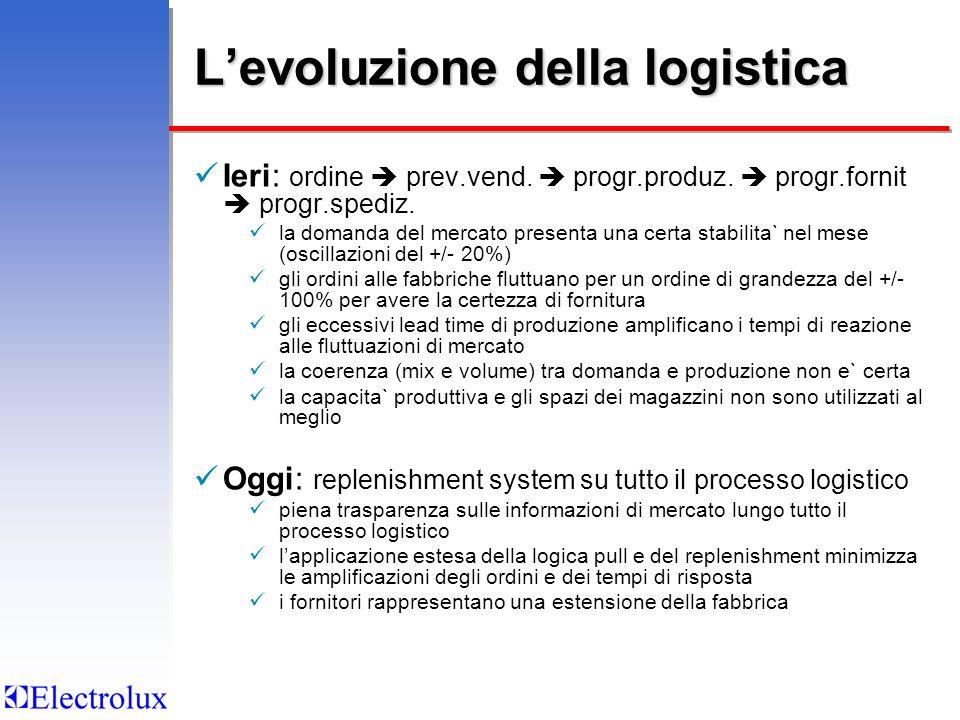 Levoluzione della logistica Ieri: ordine prev.vend. progr.produz. progr.fornit progr.spediz. la domanda del mercato presenta una certa stabilita` nel
