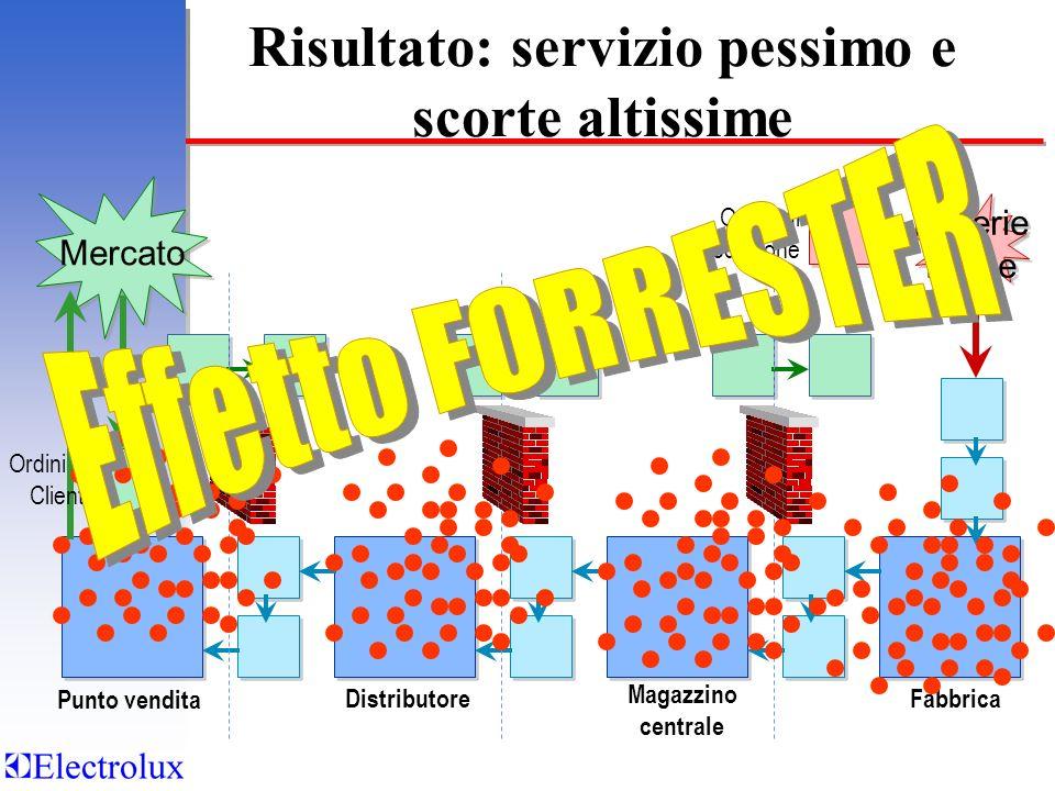 Materie Prime Materie Prime Mercato Punto vendita Distributore Magazzino centrale Fabbrica Ordini di Produzione Ordini da Cliente Risultato: servizio