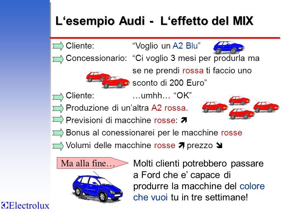 Lesempio Audi - Leffetto del MIX Cliente:Voglio un A2 Blu Concessionario:Ci voglio 3 mesi per produrla ma se ne prendi rossa ti faccio uno sconto di 200 Euro Cliente:…umhh… OK Produzione di unaltra A2 rossa.