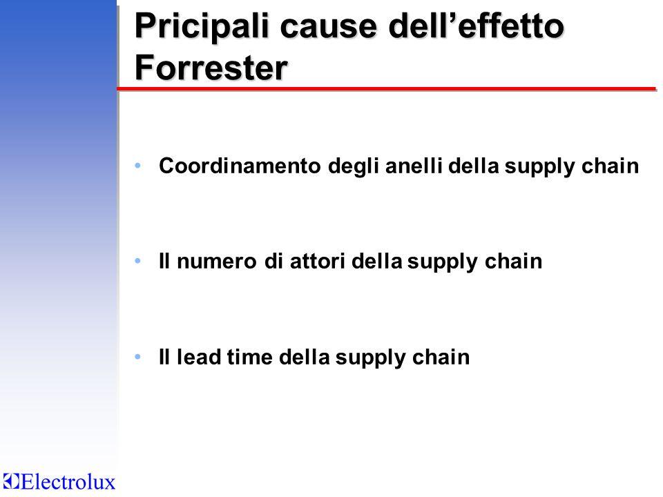Pricipali cause delleffetto Forrester Coordinamento degli anelli della supply chain Il numero di attori della supply chain Il lead time della supply c