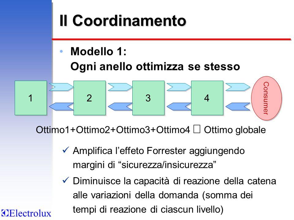 Il Coordinamento Modello 1: Ogni anello ottimizza se stesso 2 2 4 4 3 3 1 1 Ottimo1+Ottimo2+Ottimo3+Ottimo4 Ottimo globale Amplifica leffeto Forrester