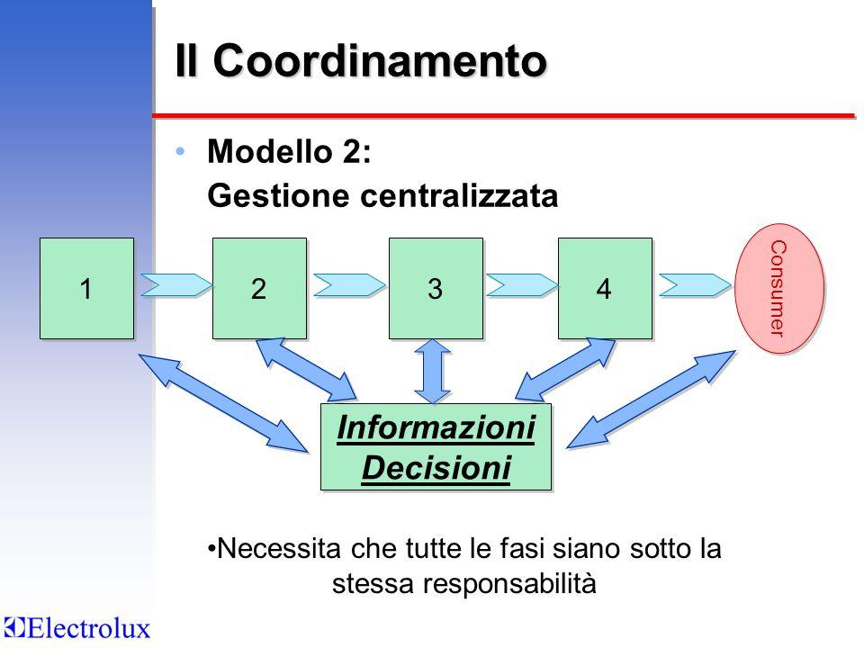 Il Coordinamento Modello 2: Gestione centralizzata 2 2 4 4 3 3 1 1 Necessita che tutte le fasi siano sotto la stessa responsabilità Informazioni Decisioni Informazioni Decisioni Consumer