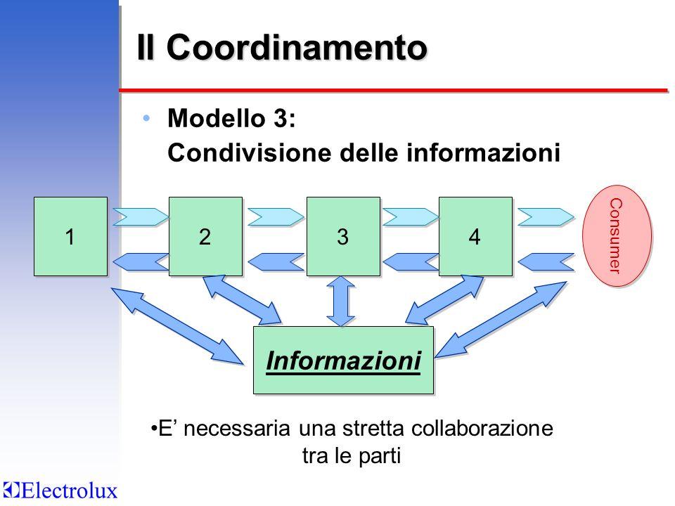 Il Coordinamento Modello 3: Condivisione delle informazioni 2 2 4 4 3 3 1 1 E necessaria una stretta collaborazione tra le parti Informazioni Consumer