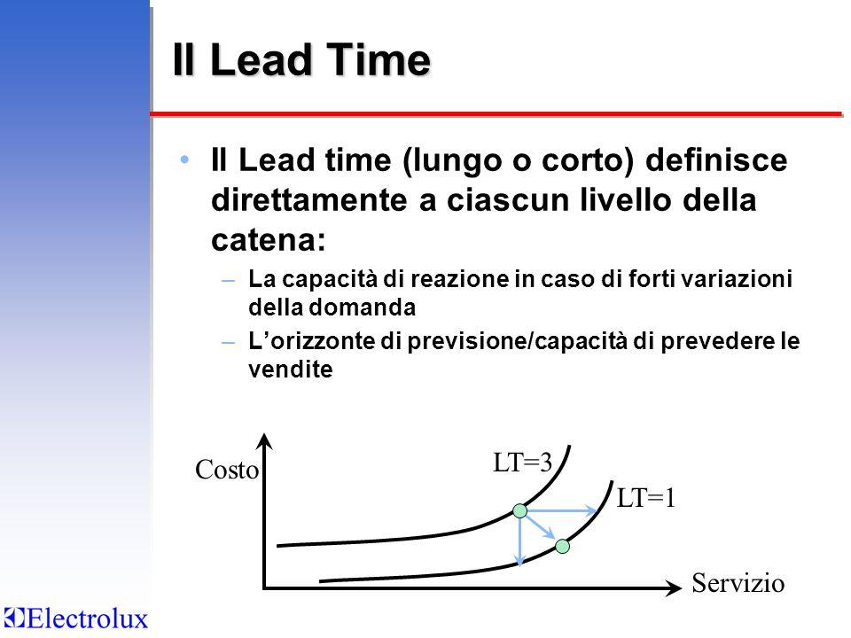Il Lead Time Il Lead time (lungo o corto) definisce direttamente a ciascun livello della catena: –La capacità di reazione in caso di forti variazioni della domanda –Lorizzonte di previsione/capacità di prevedere le vendite Costo Servizio LT=3 LT=1