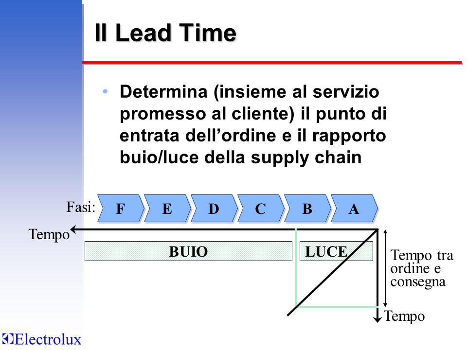 Il Lead Time Determina (insieme al servizio promesso al cliente) il punto di entrata dellordine e il rapporto buio/luce della supply chain A A B B C C D D E E F F Tempo Fasi: Tempo LUCE Tempo tra ordine e consegna BUIO
