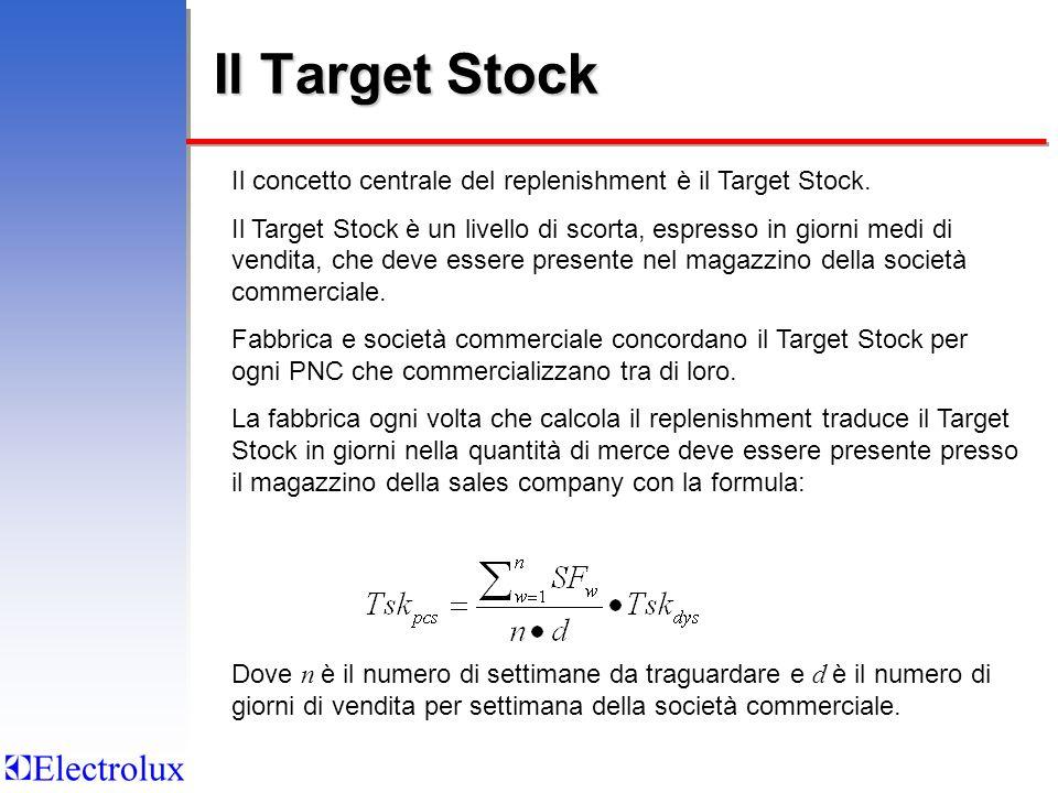 Il Target Stock Il concetto centrale del replenishment è il Target Stock. Il Target Stock è un livello di scorta, espresso in giorni medi di vendita,